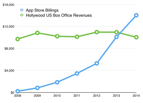 App Store Billings versus Hollywood Box Office