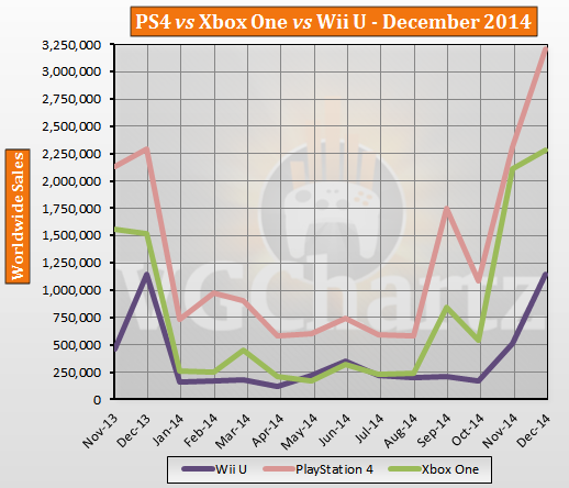 ps4vs xbox one vs wii u sales report