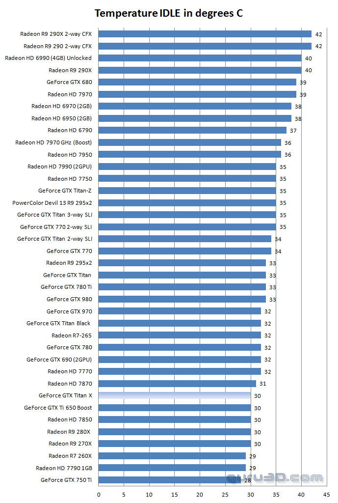 temp titan x idle