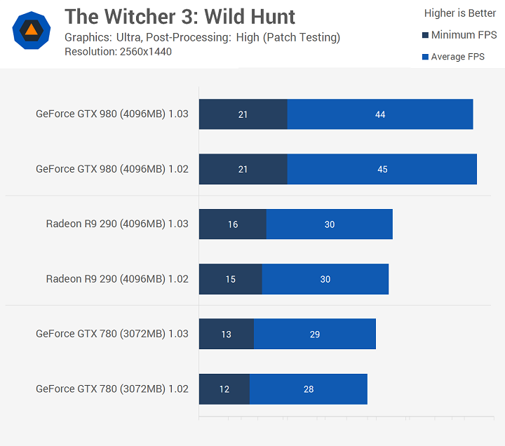Witcher 3 Pach1.0.3-2