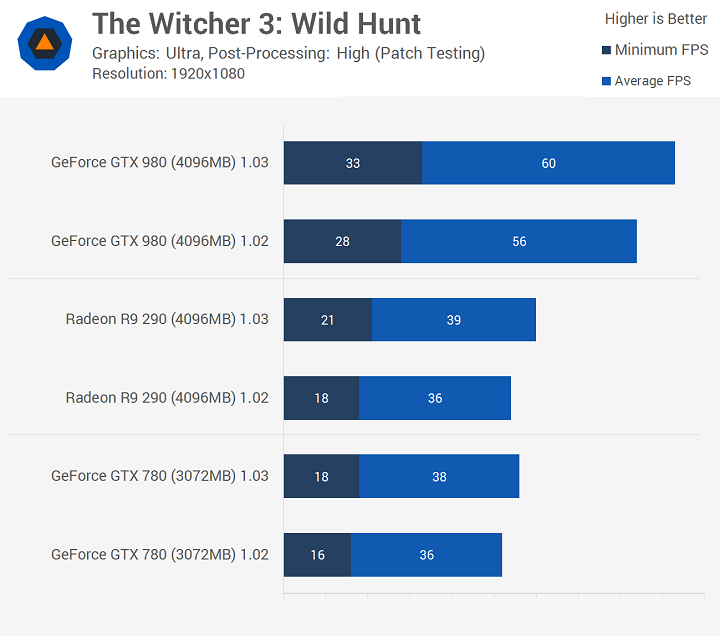 Witcher 3 Pach1.0.3