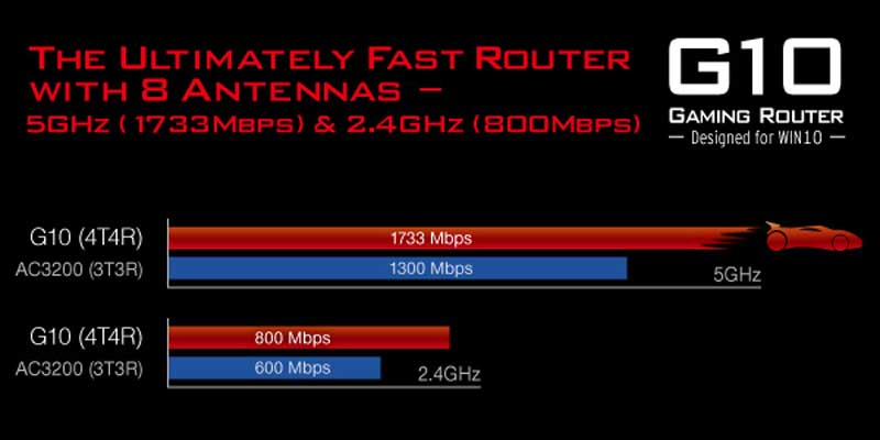 The-Ultimately-Fast-Router