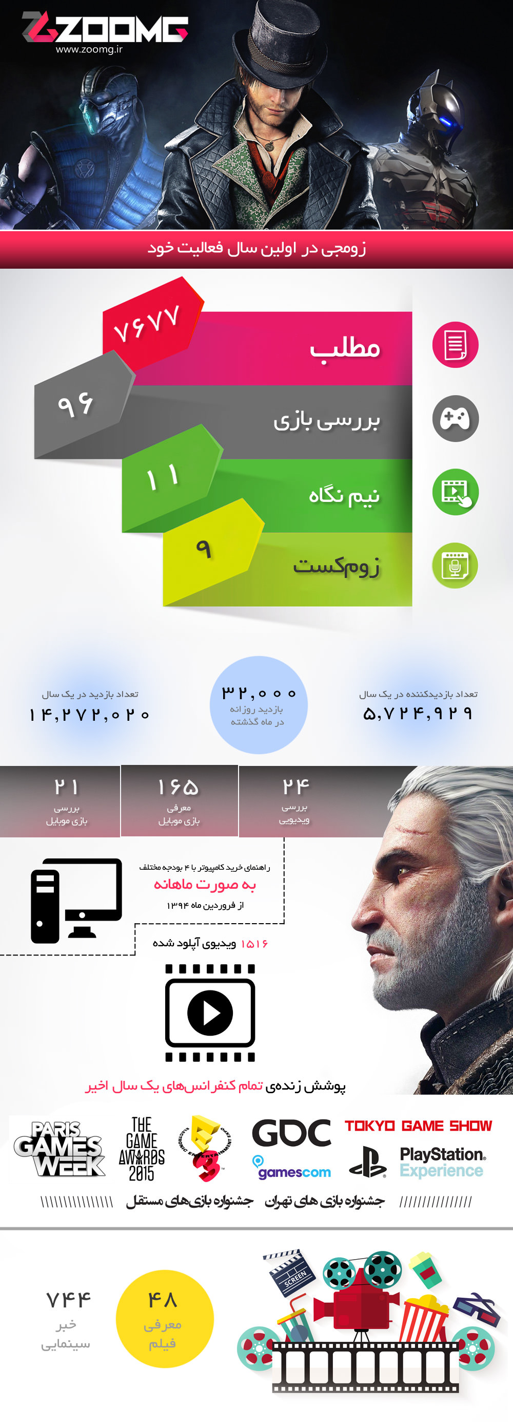 zoomg infography in last year