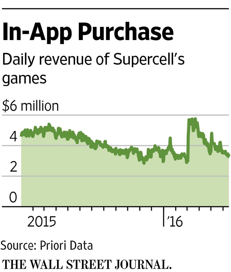 WSJ-Supercell-Daily-Revenue