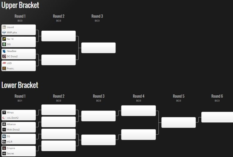 main event playoff bracket manila major Dota 2 Zoomg