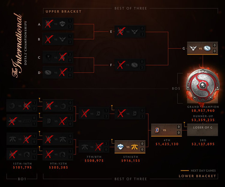 day 4 end main event ti6