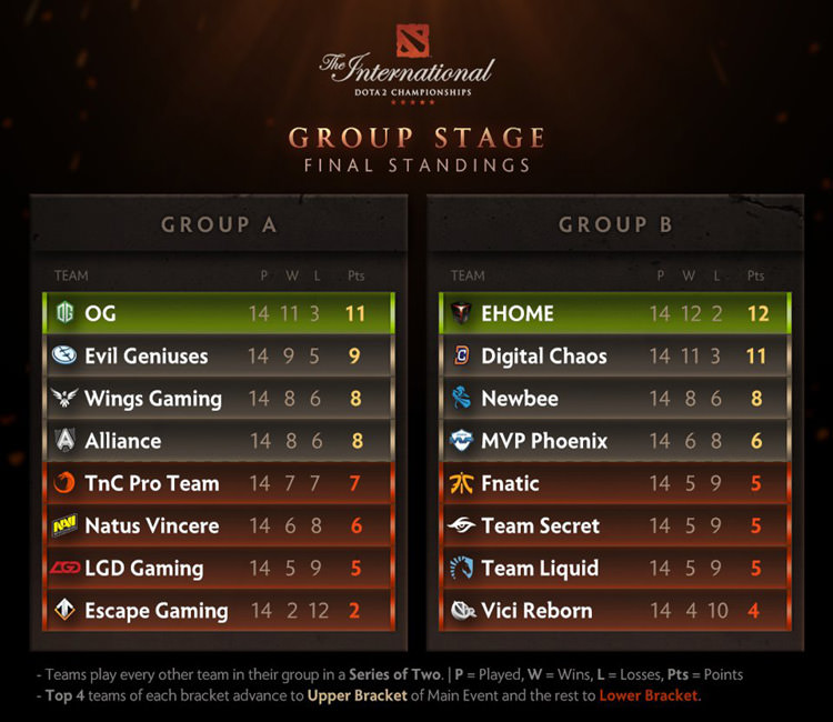 final dat group stage ti6