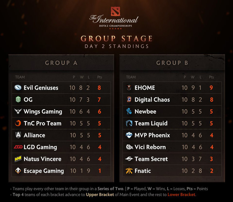 day 2 ti6 group stage