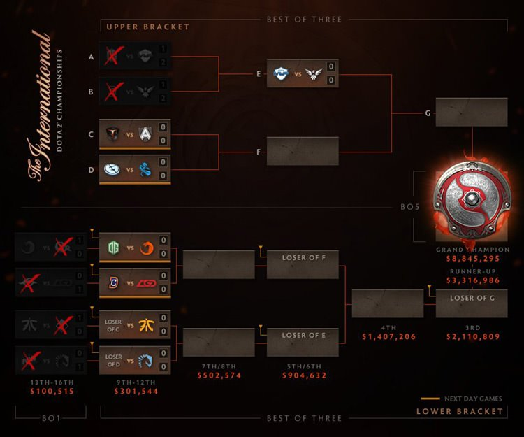 playoff bracket before end day one ti6