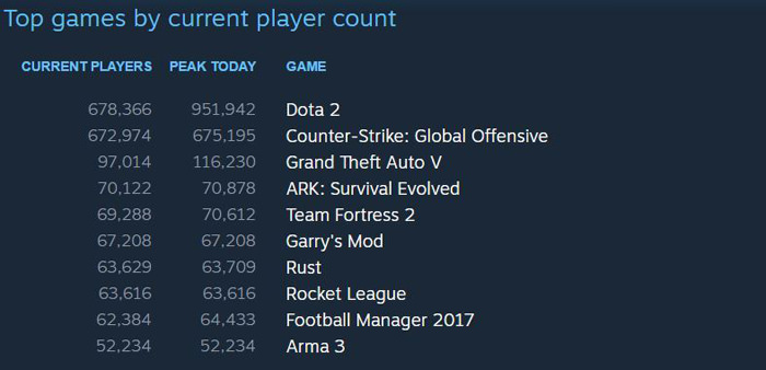 Steam Games by Online Users