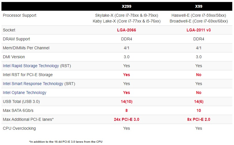 X299 vs X99 Chipset Features-compare