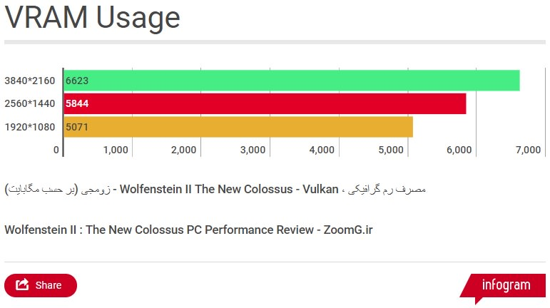 Wolfenstein II The New Colossus VRAM