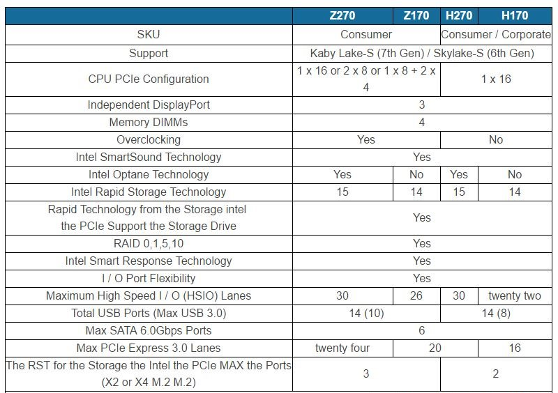 Intel 2XX Series Chipsets
