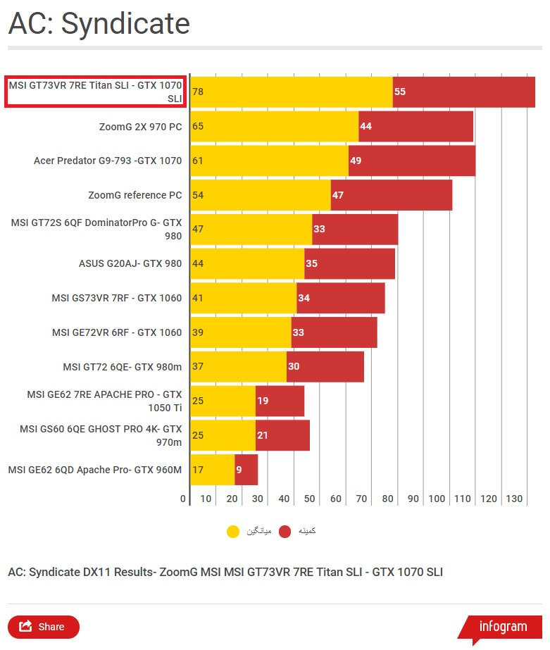 MSI GT73VR 7RE Titan SLI - AC Syndicate Benchmark