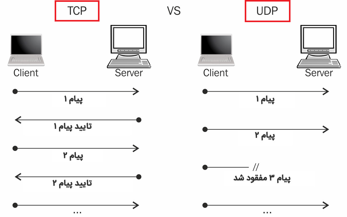 TCP UDP Message