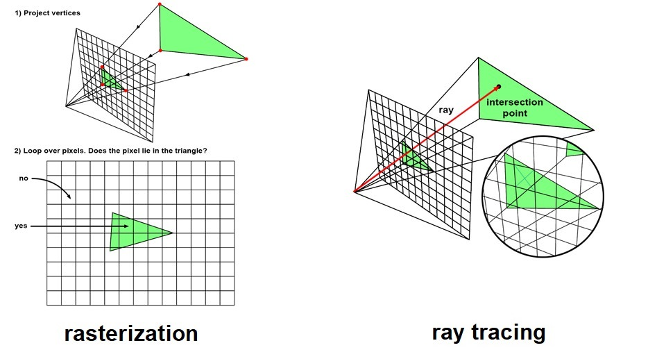 rasterization vs raytracing comparison