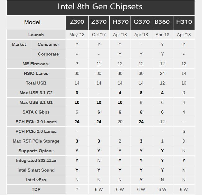 Intel 8th Gen Chipsets