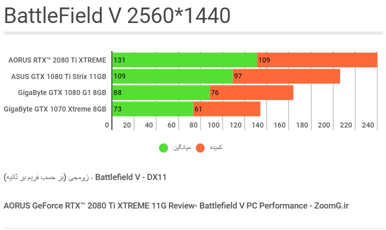 Battlfield V Benchmark - 1440p