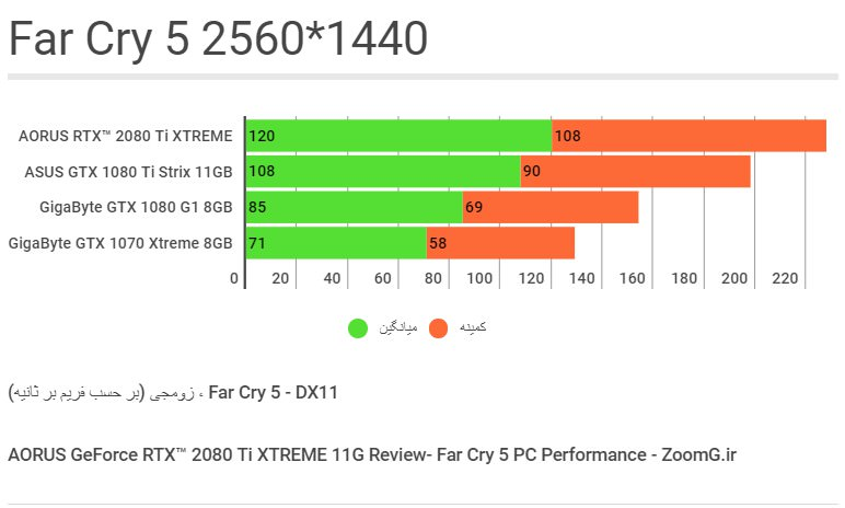 Far Cry 5 Benchmark - 1440p