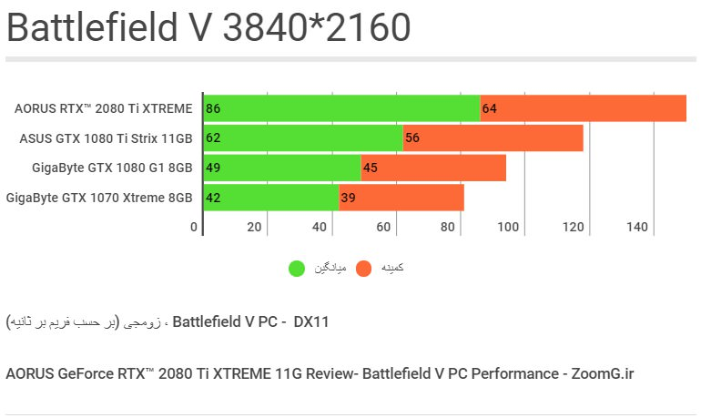 Battlfield V Benchmark - 2160p