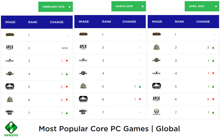 most popular core pc games