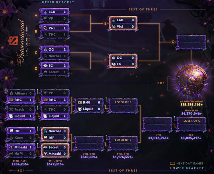 The International 9 Main Event Day 2
