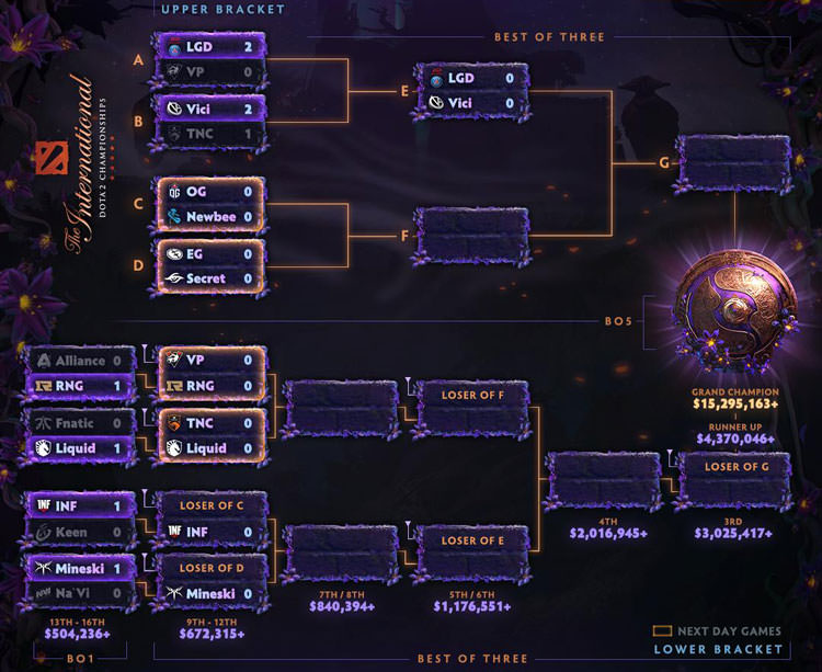 The International 9 Main Event Day 1