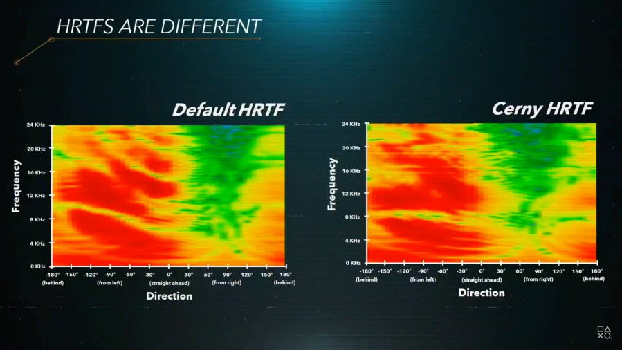 HRTF Modelling and Profiles