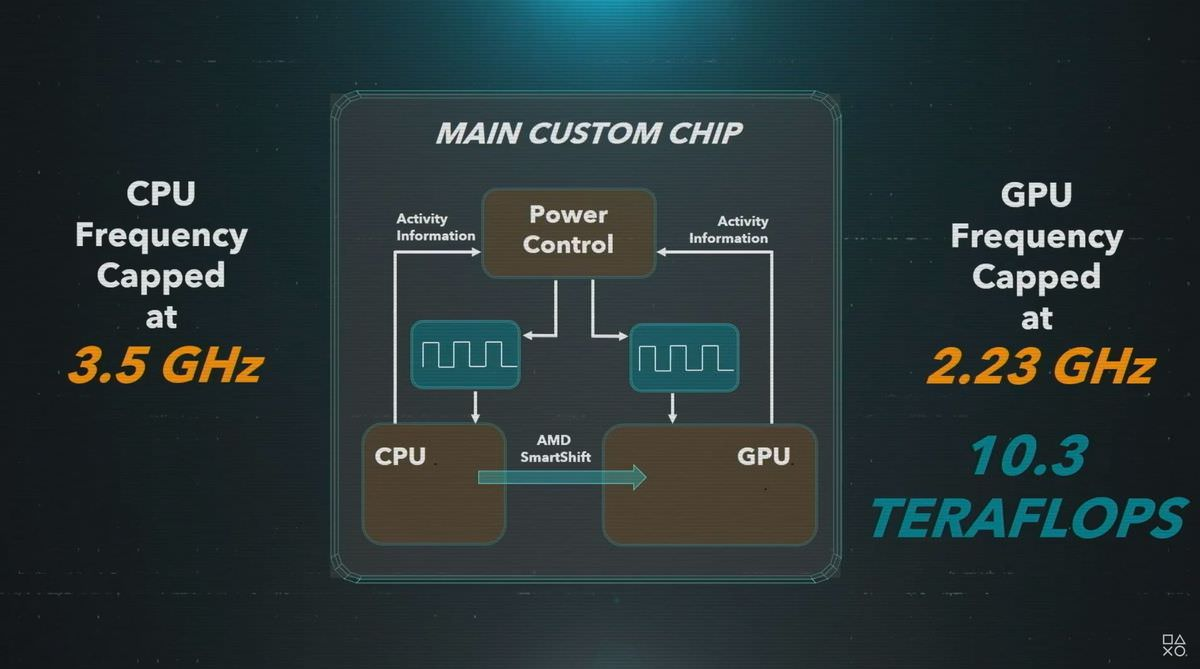 PlayStation 5 CPU GPU Design