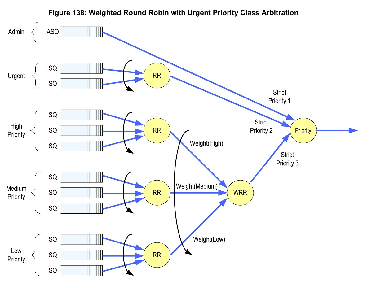 nvme-weighted Round Robin with Urgent Priority Class Arbitration