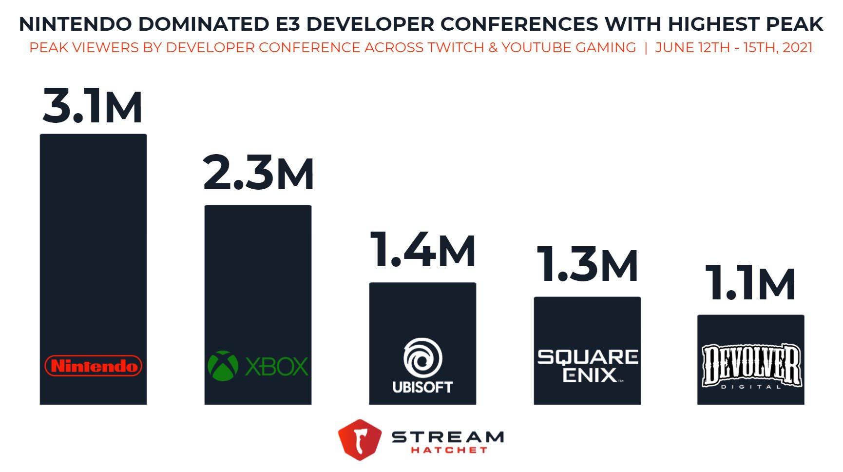 آمار بینندگان رویدادهای مختلف E3 2021